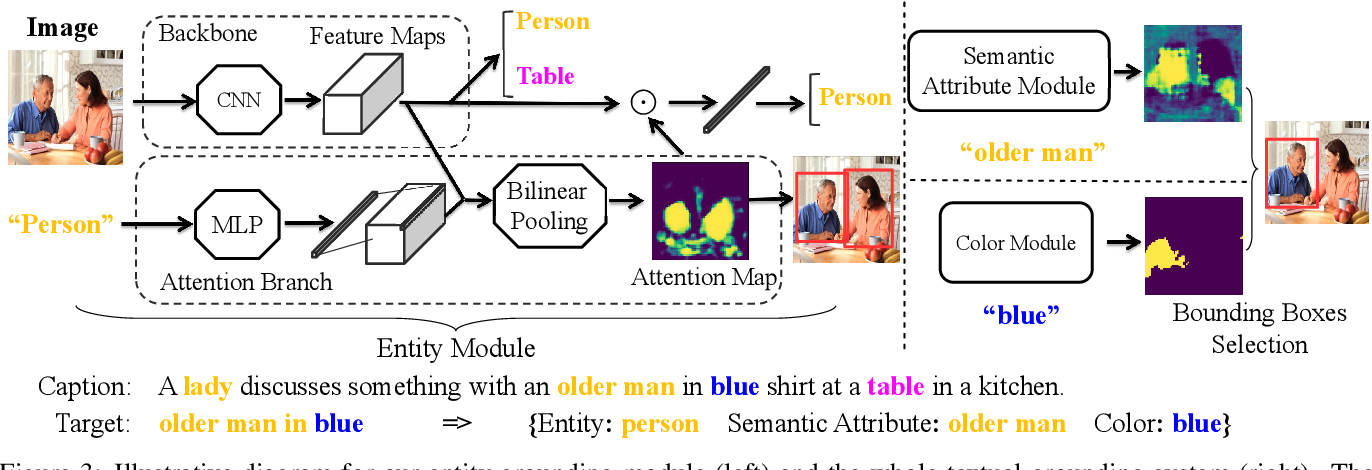 Figure 4 for Modularized Textual Grounding for Counterfactual Resilience