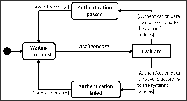 Verification Of The Correctness In Composed Uml Behavioural Diagrams