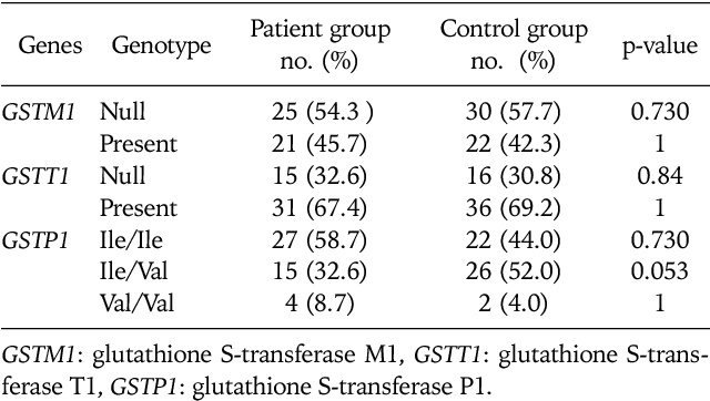 Table 2 from GST ( GSTM 1 , GSTT 1 , and GSTP 1 ) polymorphisms in