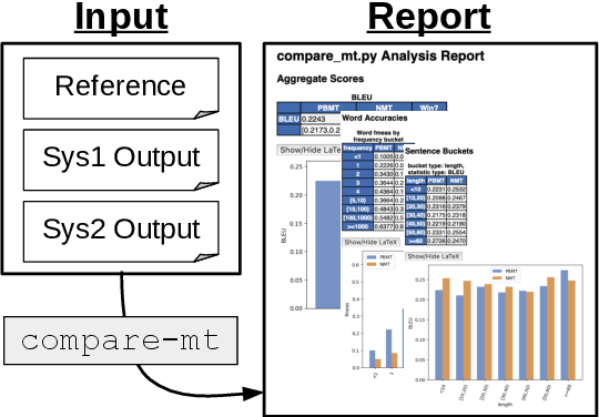 Figure 1 for compare-mt: A Tool for Holistic Comparison of Language Generation Systems