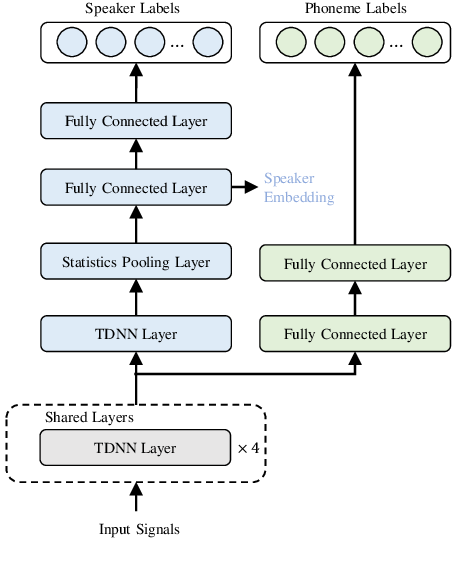 Figure 1 for Phoneme-aware and Channel-wise Attentive Learning for Text DependentSpeaker Verification