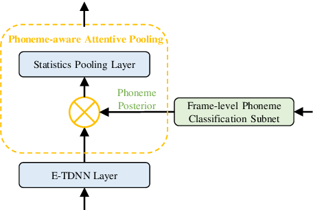 Figure 3 for Phoneme-aware and Channel-wise Attentive Learning for Text DependentSpeaker Verification