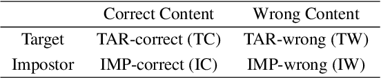 Figure 4 for Phoneme-aware and Channel-wise Attentive Learning for Text DependentSpeaker Verification