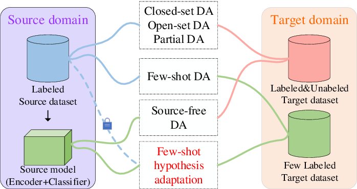 Figure 1 for TOHAN: A One-step Approach towards Few-shot Hypothesis Adaptation