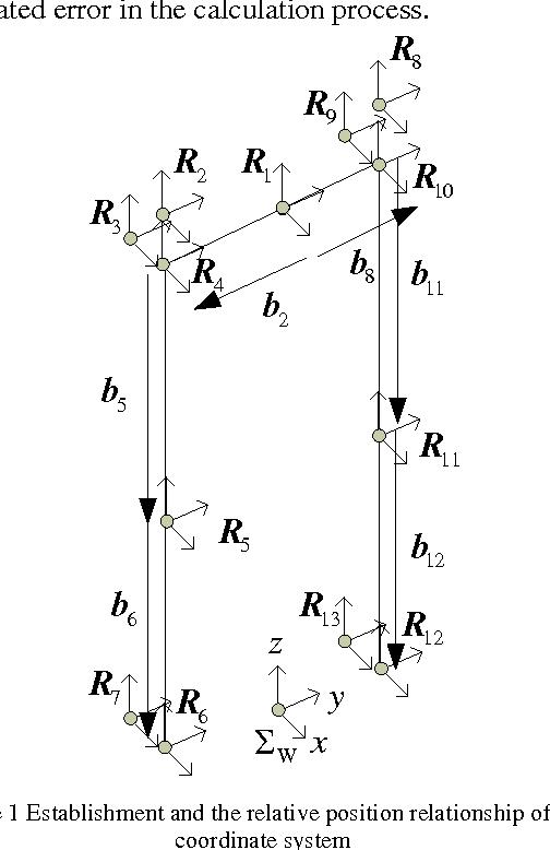 Figure 1 for Kinematics analysis and three-dimensional simulation of the rehabilitation lower extremity exoskeleton robot