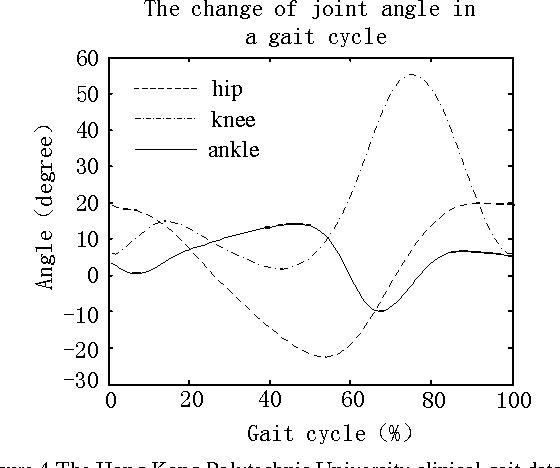 Figure 4 for Kinematics analysis and three-dimensional simulation of the rehabilitation lower extremity exoskeleton robot