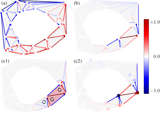 Figure 1 for Hodgelets: Localized Spectral Representations of Flows on Simplicial Complexes