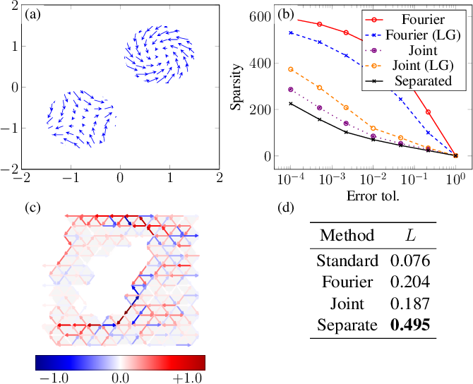 Figure 2 for Hodgelets: Localized Spectral Representations of Flows on Simplicial Complexes