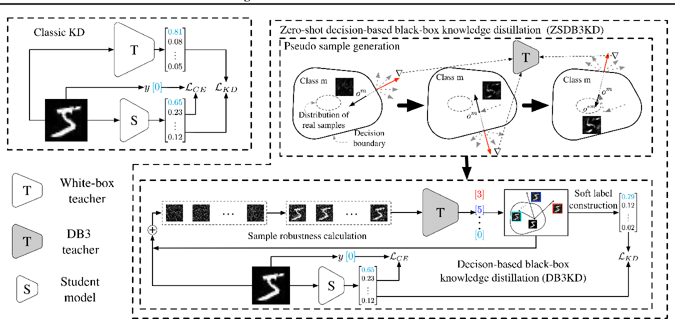 Figure 1 for Zero-Shot Knowledge Distillation from a Decision-Based Black-Box Model