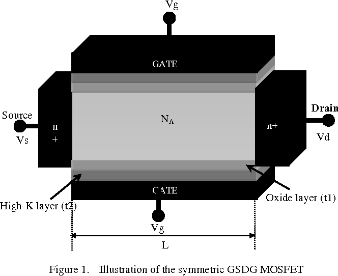 Figure 1. Illustration of the symmetric GSDG MOSFET