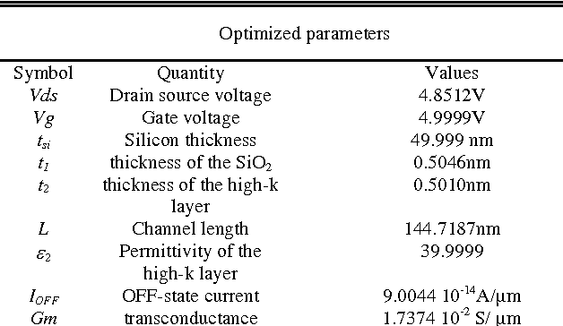 TABLE I OPTIMIZED GSDG MOSFET DESIGN PARAMETERS
