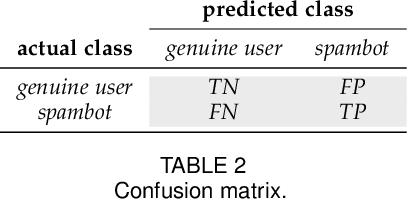 Figure 4 for Social Fingerprinting: detection of spambot groups through DNA-inspired behavioral modeling