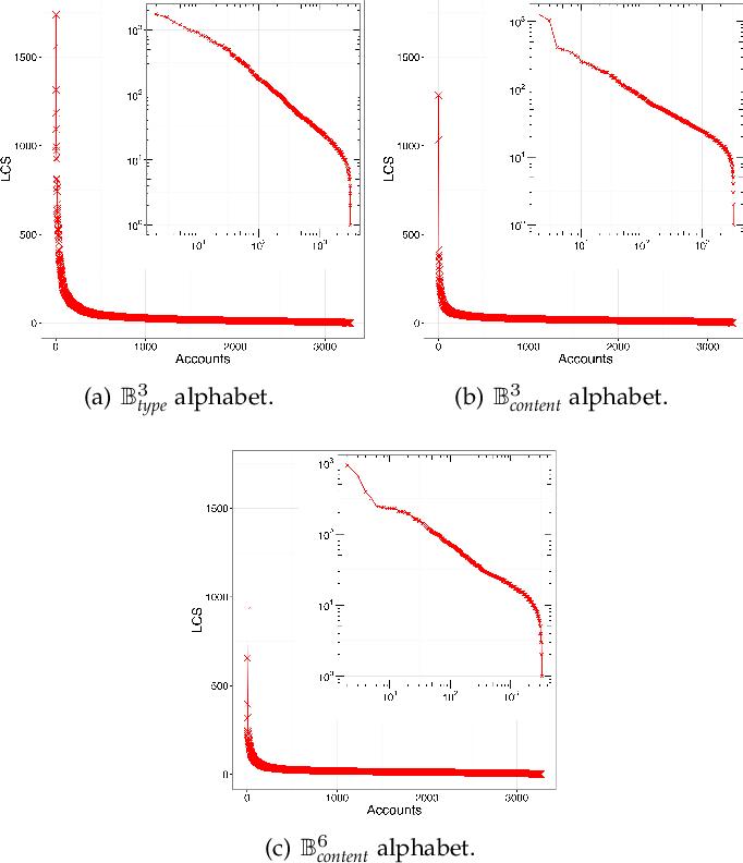 Figure 3 for Social Fingerprinting: detection of spambot groups through DNA-inspired behavioral modeling