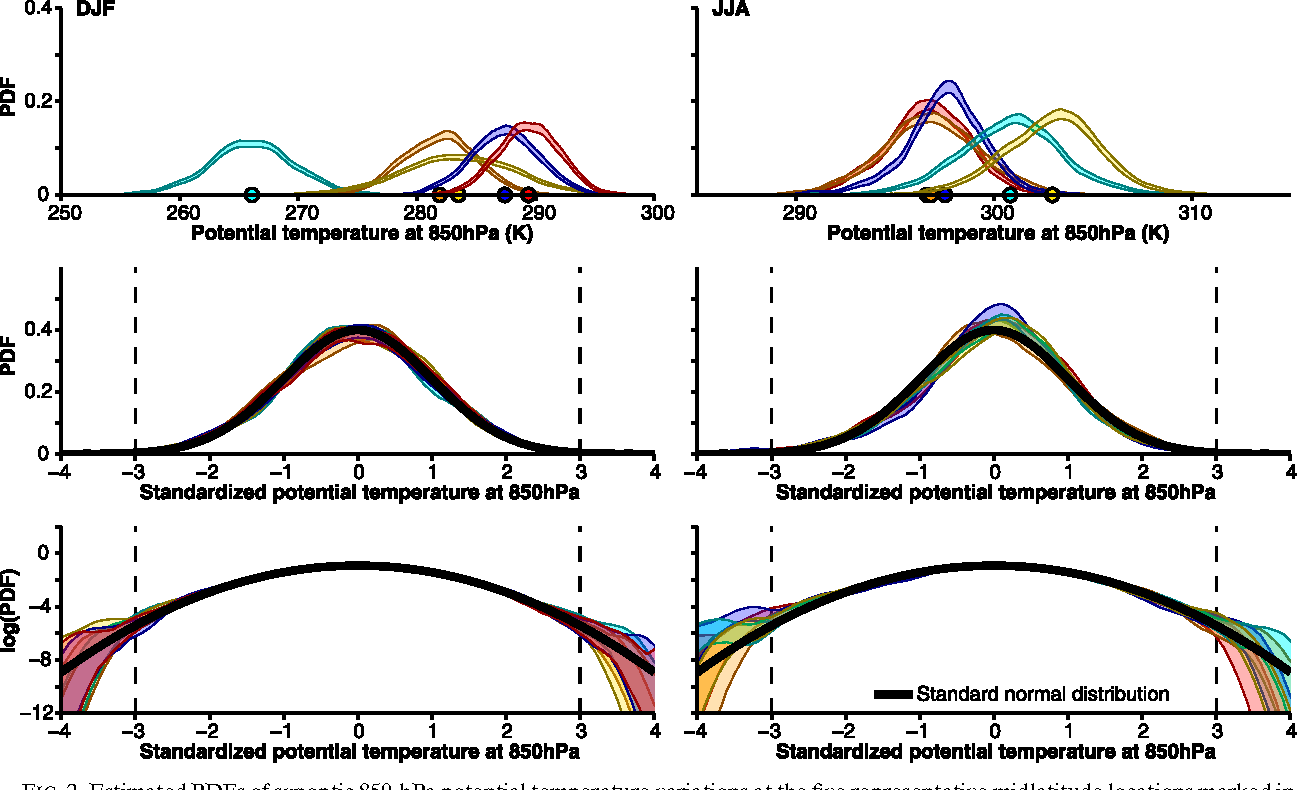 Physics of changes in synoptic midlatitude temperature variability figure 2 ccuart Choice Image