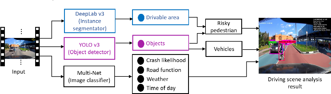 Figure 1 for A system of vision sensor based deep neural networks for complex driving scene analysis in support of crash risk assessment and prevention
