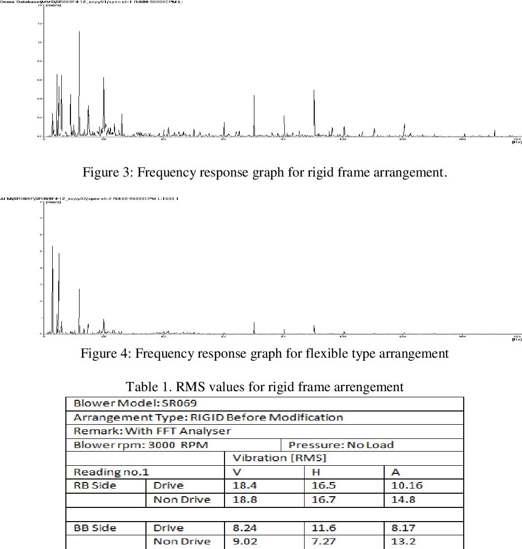 PDF] Design Optimization for Vibration Level of Root Blower