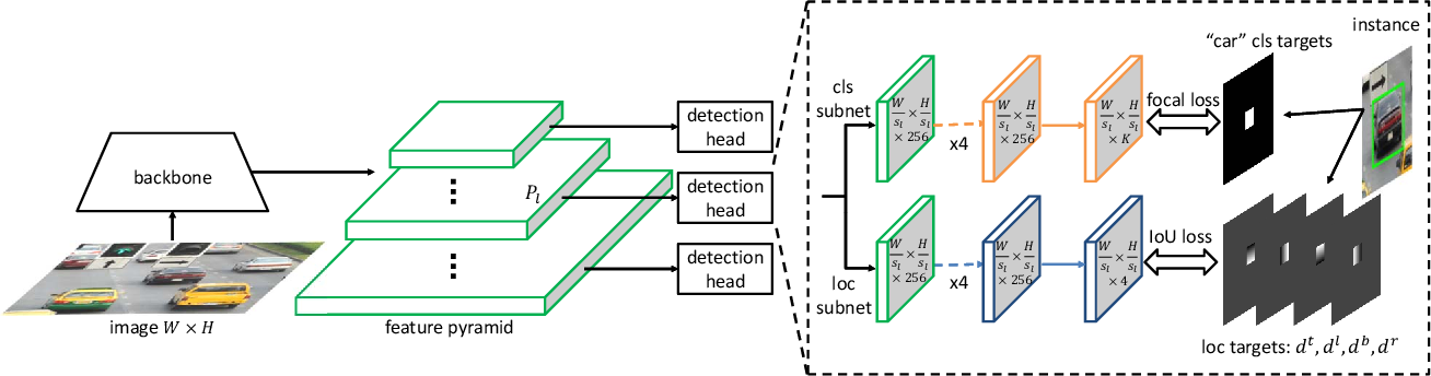 Figure 3 for Soft Anchor-Point Object Detection
