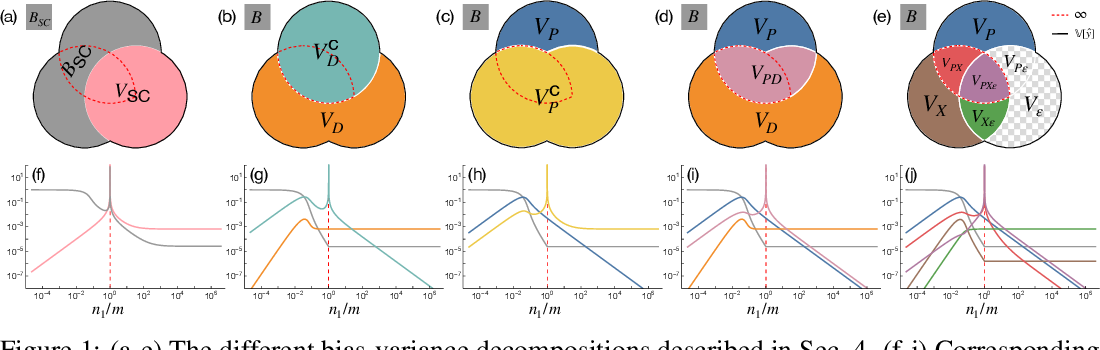 Figure 1 for Understanding Double Descent Requires a Fine-Grained Bias-Variance Decomposition