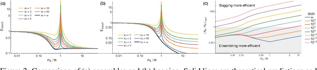 Figure 2 for Understanding Double Descent Requires a Fine-Grained Bias-Variance Decomposition