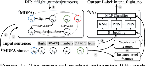 Figure 1 for Integrating Regular Expressions with Neural Networks via DFA
