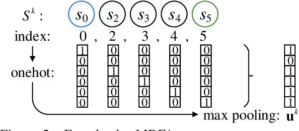 Figure 3 for Integrating Regular Expressions with Neural Networks via DFA