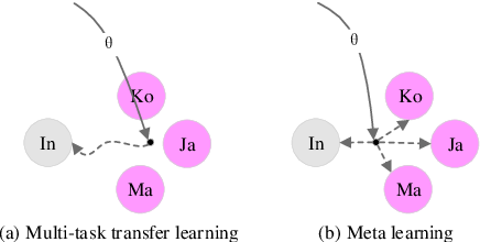 Figure 1 for Few-Shot Domain Adaptation for Grammatical Error Correction via Meta-Learning