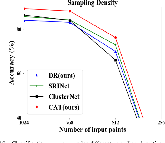 Figure 2 for A Self Contour-based Rotation and Translation-Invariant Transformation for Point Clouds Recognition
