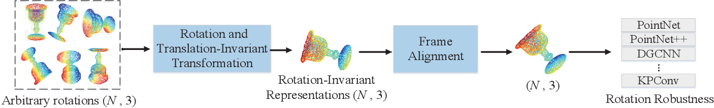 Figure 1 for A Self Contour-based Rotation and Translation-Invariant Transformation for Point Clouds Recognition