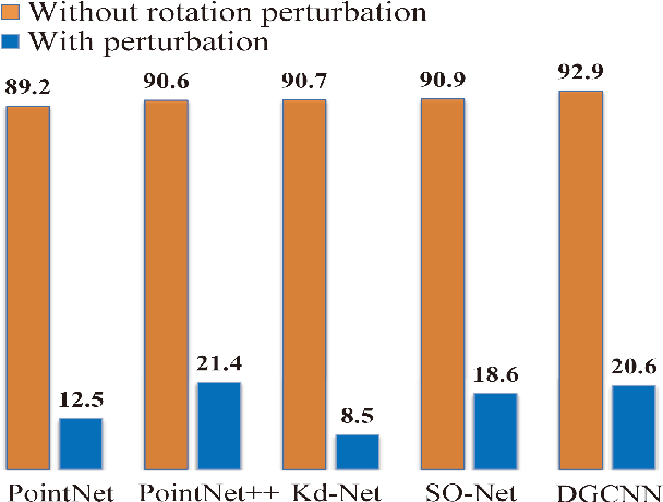 Figure 3 for A Self Contour-based Rotation and Translation-Invariant Transformation for Point Clouds Recognition