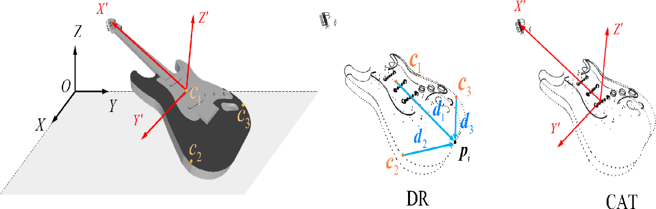 Figure 4 for A Self Contour-based Rotation and Translation-Invariant Transformation for Point Clouds Recognition