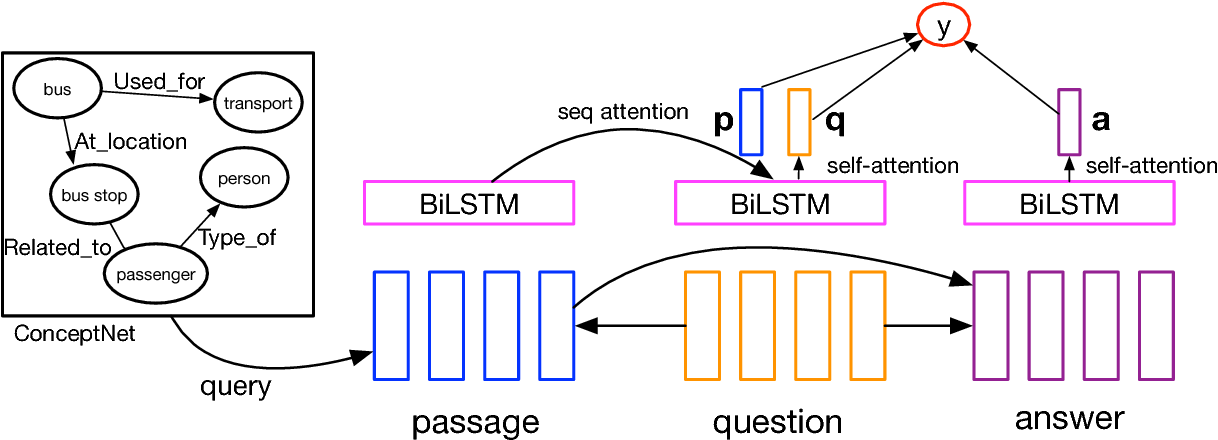 Figure 1 for Yuanfudao at SemEval-2018 Task 11: Three-way Attention and Relational Knowledge for Commonsense Machine Comprehension