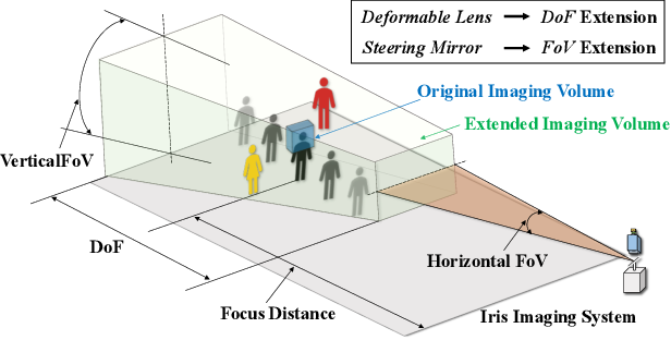 Figure 1 for All-in-Focus Iris Camera With a Great Capture Volume