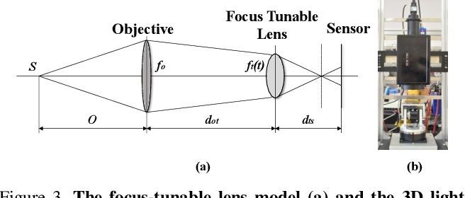 Figure 3 for All-in-Focus Iris Camera With a Great Capture Volume