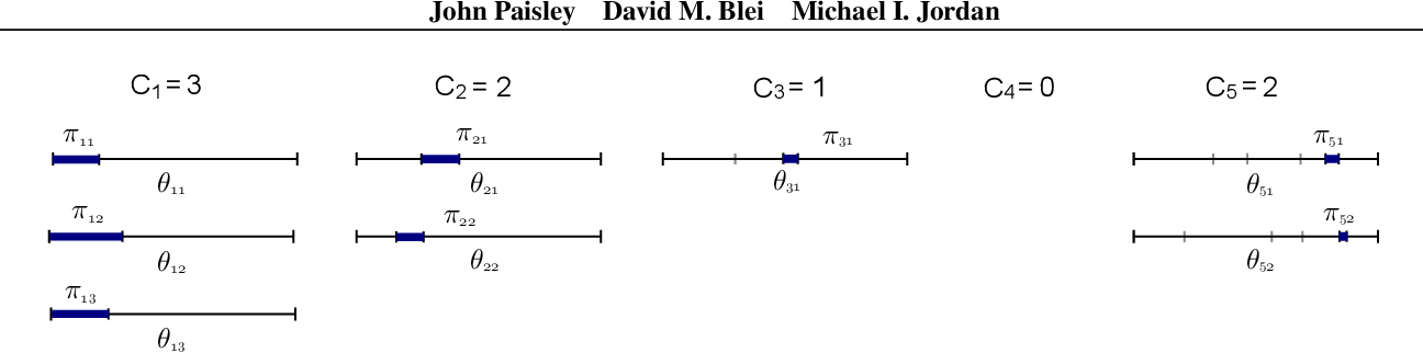 Figure 2 for The Stick-Breaking Construction of the Beta Process as a Poisson Process