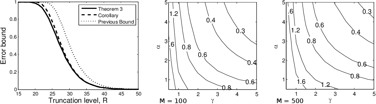 Figure 3 for The Stick-Breaking Construction of the Beta Process as a Poisson Process