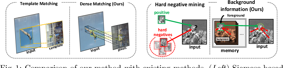 Figure 1 for DMV: Visual Object Tracking via Part-level Dense Memory and Voting-based Retrieval