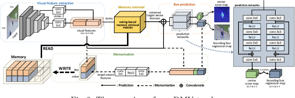 Figure 3 for DMV: Visual Object Tracking via Part-level Dense Memory and Voting-based Retrieval