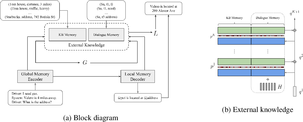Figure 2 for Global-to-local Memory Pointer Networks for Task-Oriented Dialogue