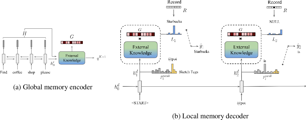 Figure 3 for Global-to-local Memory Pointer Networks for Task-Oriented Dialogue