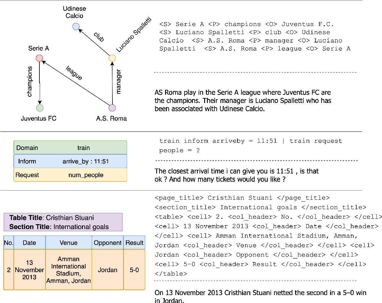 Figure 2 for Text-to-Text Pre-Training for Data-to-Text Tasks