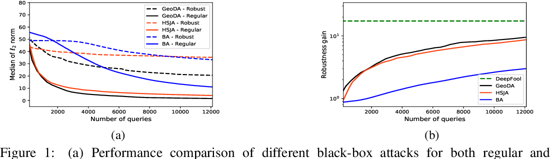Figure 1 for Adversarial training may be a double-edged sword