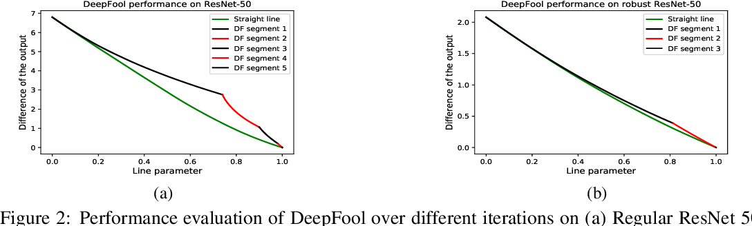 Figure 3 for Adversarial training may be a double-edged sword