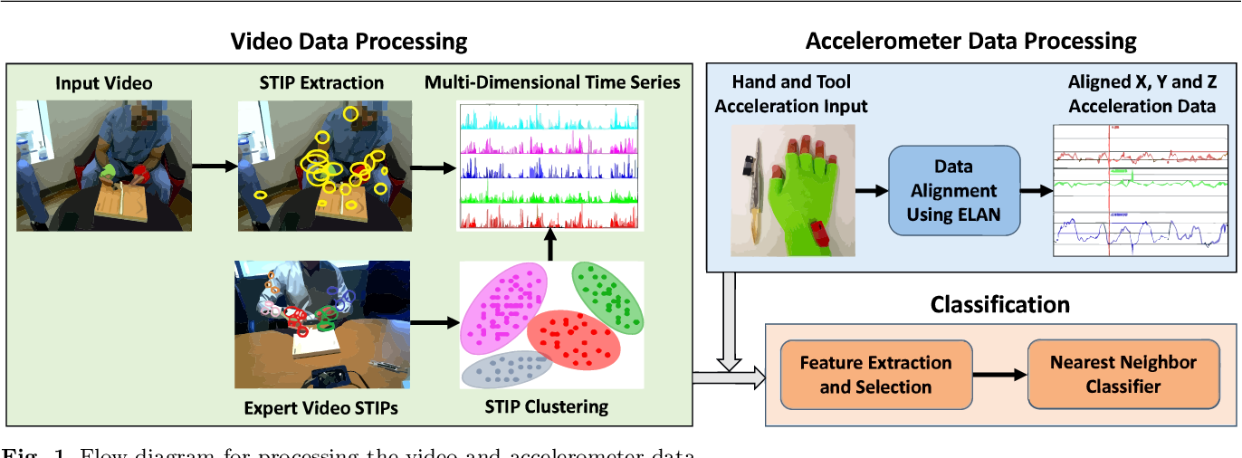 Figure 1 for Video and Accelerometer-Based Motion Analysis for Automated Surgical Skills Assessment