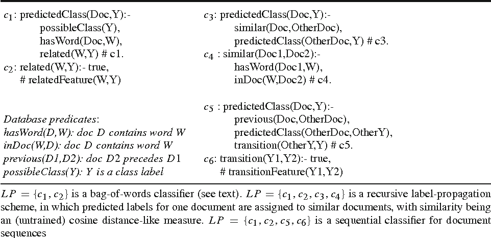 Figure 4 for Efficient Inference and Learning in a Large Knowledge Base: Reasoning with Extracted Information using a Locally Groundable First-Order Probabilistic Logic