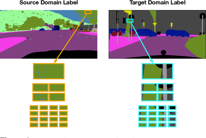 Figure 1 for Domain Adaptation for Semantic Segmentation via Patch-Wise Contrastive Learning