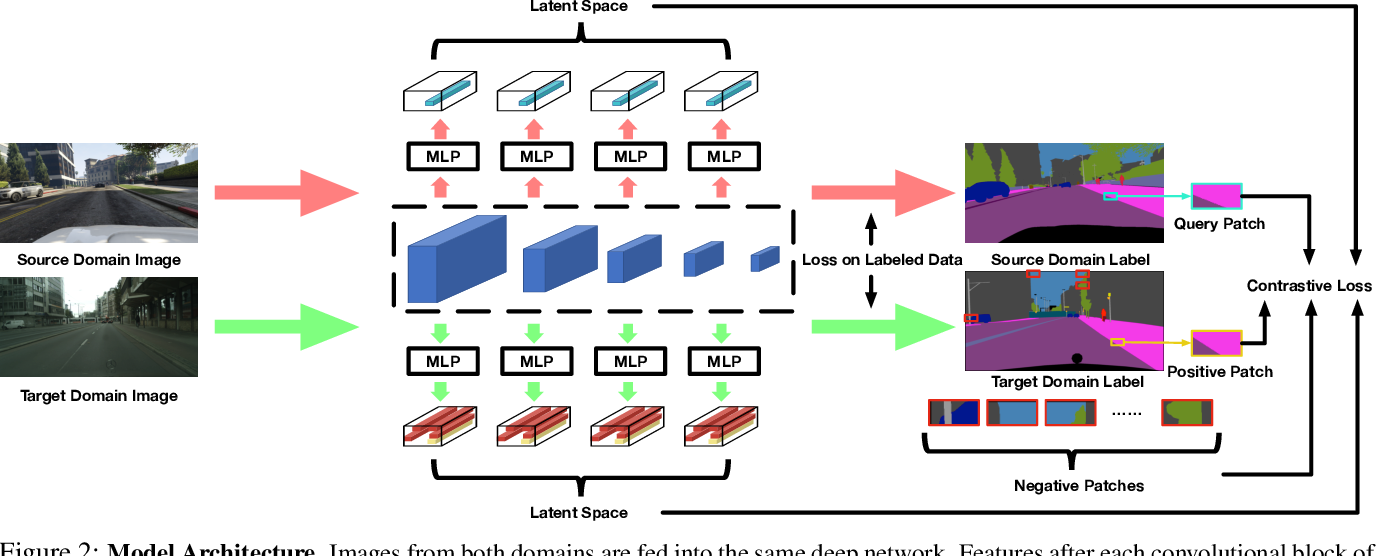 Figure 3 for Domain Adaptation for Semantic Segmentation via Patch-Wise Contrastive Learning