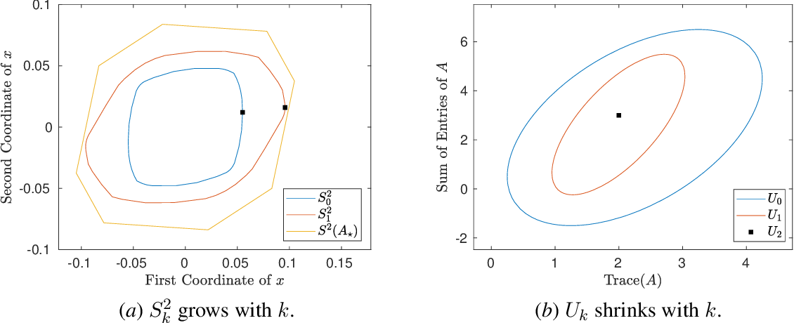 Figure 2 for Safely Learning Dynamical Systems from Short Trajectories