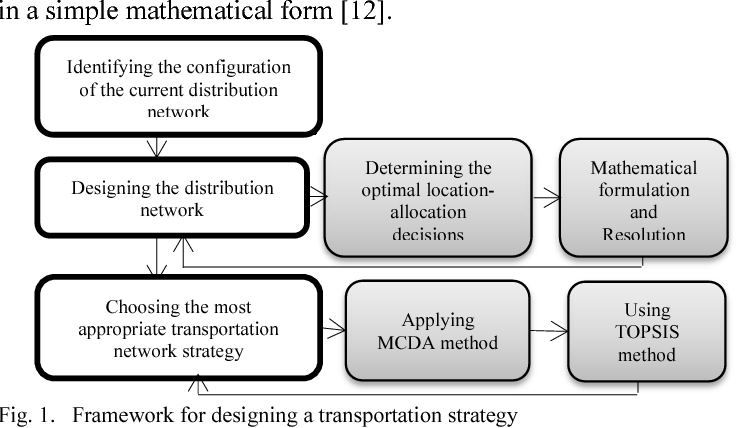 A framework for designing a transportation strategy: The