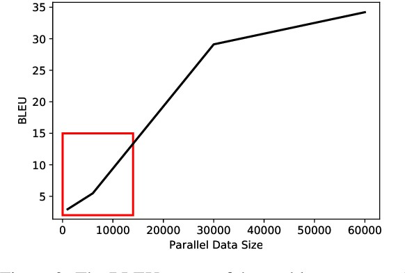 Figure 3 for Key Fact as Pivot: A Two-Stage Model for Low Resource Table-to-Text Generation