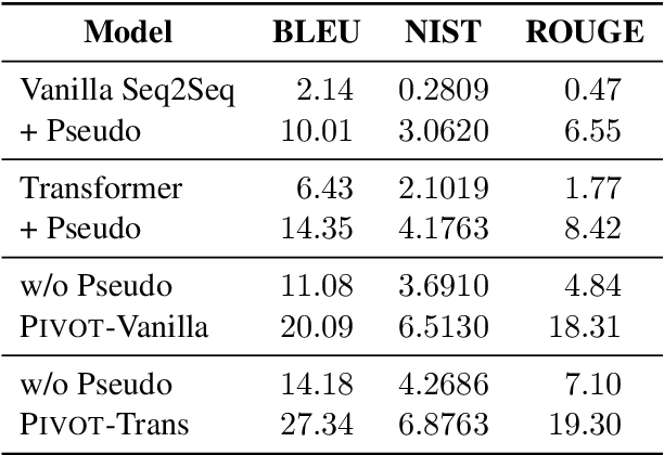 Figure 4 for Key Fact as Pivot: A Two-Stage Model for Low Resource Table-to-Text Generation